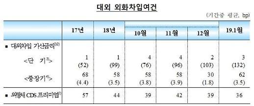 지난달 한국 CDS 프리미엄 0.36%… 국가부도위험 2007년 이후 가장 낮아