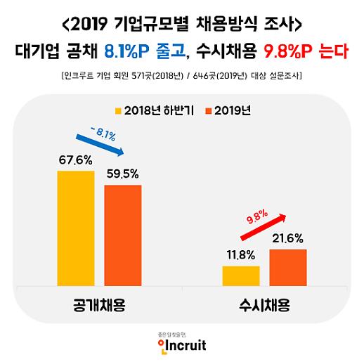 """대기업 수시채용 늘어난다…""""전문 인재 채용 활발해질 듯"""""""