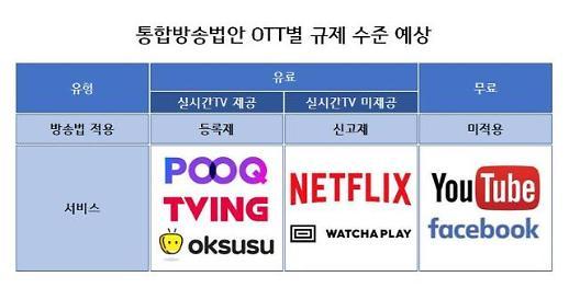 콘텐츠연합플랫폼 통합방송법안, 토종 OTT 역차별 심화될 것