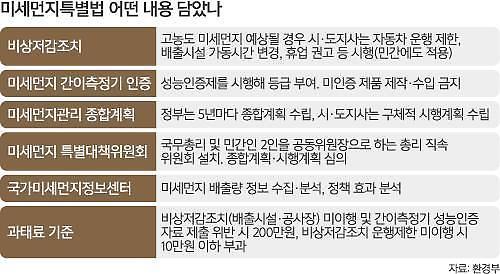 '미세먼지 특별법'2월15일 시행…인천시 미세먼지 저감에 총력!