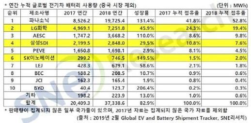 전기차 배터리, 중국산 빼면 LG 2위·삼성 4위·SK 6위