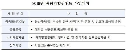 신복위, 51억원 규모 새희망힐링펀드 조성