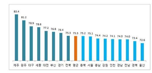 인천의 교통문화지수, 전국에서 최하위권