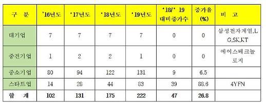 [MWC 2019] 222개 한국 기업 참가…스타트업 83개사 기술 뽐낸다