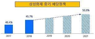 삼성화재, 2021년 배당성향 50%로 끌어올린다