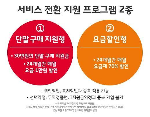 SK텔레콤, 2G서비스 올해말 종료...91만명 갈아타기 지원