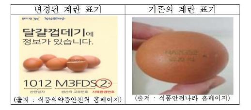 계란, 산란일자 표시 등 주요사항 변경 및 계란 안전성 검사 강화