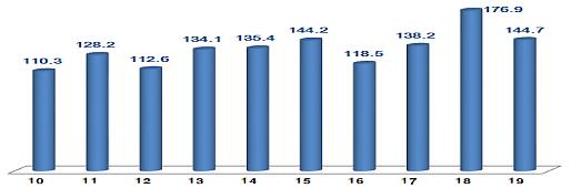 ICT 수출 반도체·디스플레이 부진…1월 144억7천만달러로 18.2%↓