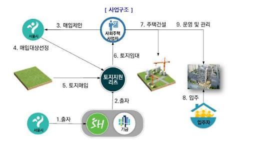 서울시, 시세 보다 20% 임대료 싼 사회주택 700가구 공급
