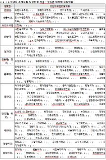 2019 정시 추가모집 24일 마감…대학별 모집인원과 지원전략은?