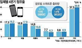 가성비 공들인 삼성 스마트폰 중국 저가폰 공세 넘는다