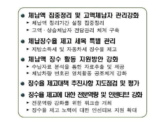인천시, 지방세 체납액 규모 축소에 총력