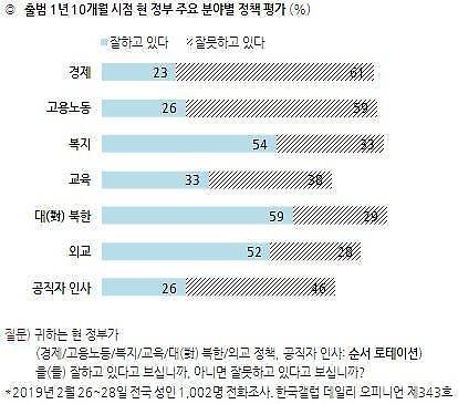 [한국갤럽] 文정부 대북정책에 긍정평가 59%…경제정책은 부정평가 61%