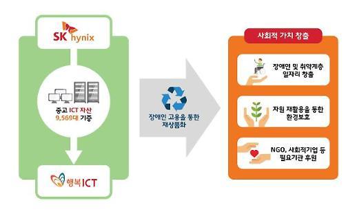 SK하이닉스, 사회적 기업에 노트북 등 중고 ICT 자산 9500대 기증
