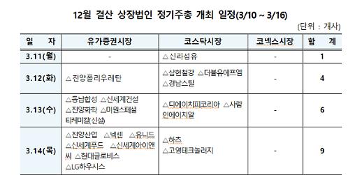 예탁원 3월 둘째 주 120개 상장사 정기주총 열어
