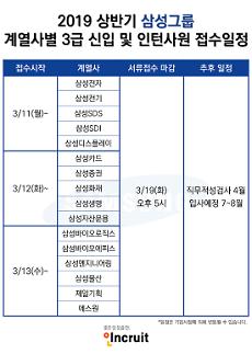 삼성그룹 채용문 열렸다…공채 서류접수 시작