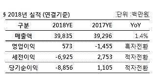 한빛소프트, 2018년 연간 영업익 5억7000만원…전년비 '흑자전환'