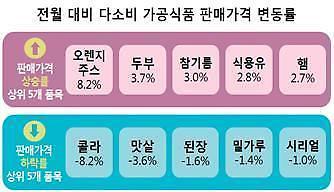 두부가격 3개월 연속 올라···장보기는 '대형마트' 가장 저렴