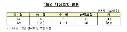 금감원, 올해 영세조합 내부통제 컨설팅 20→30개로 확대