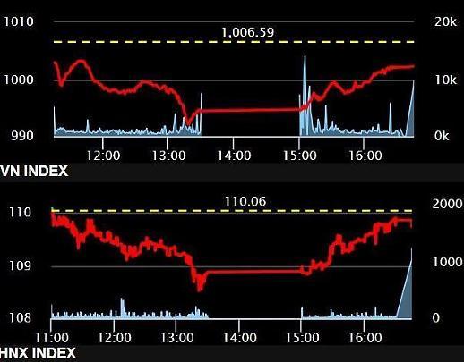 [베트남증시] 은행株 부진 여전·美 FOMC 결과 대기 속 추락