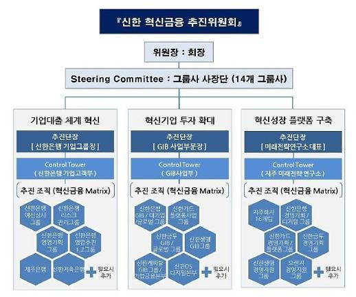 신한, 2조1000억 혁신금융 프로젝트 시동건다