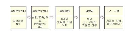 인천시, 2019 유기동물 입양비 지원으로 반려문화 활성화 추진