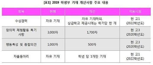 내신은 2015개정, 수능은 현행방식…고2 '대입 샌드위치 신세'