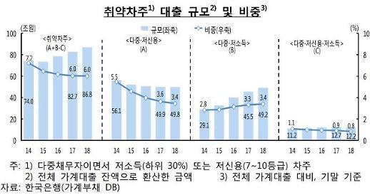 서민경제 시한폭탄… 취약차주 줄었는데 부채는 3년째 증가