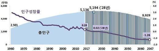 인구감소 2029년부터…2067년 3900만명까지 줄어든다