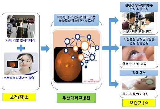 부산시, 인공지능(AI) 기반 시민 눈 건강 관리 서비스 제공