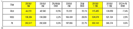 기아차, 지난달 판매량 24만 2617대…국내↓ 해외↑