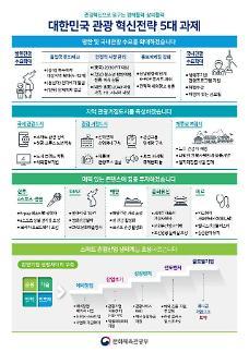 2022년 방한 외래관광객 2300만명, 관광산업 일자리 96만명 목표 3차 국가관광전략회의 개최