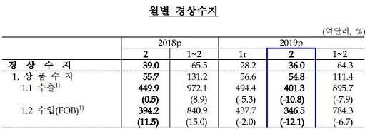2월 경상수지 82개월 연속 흑자