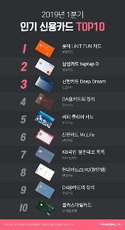 올해 1분기 가장 인기 있는 카드는 롯데…삼성은 2위로 하락