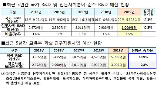 갈길 먼 인문사회분야 연구지원…R&D 예산의 1.5% 불과