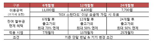 SK텔레콤, '갤럭시 S10 5G' 일반고객 개통 '스타트'