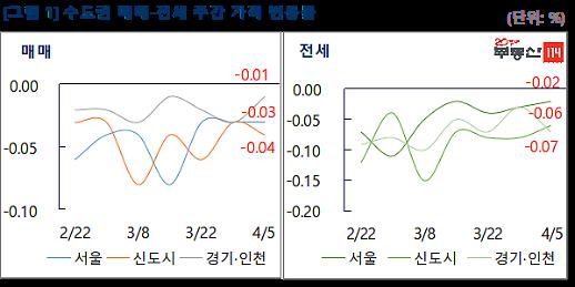 지난주 깜짝 반등한 서울 재건축 아파트, 한 주 만에 하락 전환