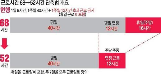[한국갤럽] 법정근로시간 단축, 잘된 일 50%...지난해 대비 9%P 하락