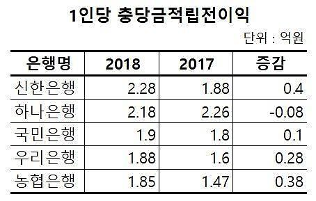 신한은행 지난해 1인당 생산성 1위… 전년대비 증가액도 최고