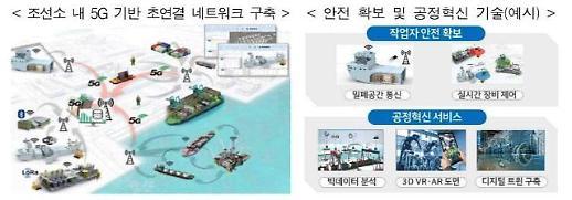[5G+ 전략] 생산성 혁신 주인공 스마트공장, 187조 시장으로