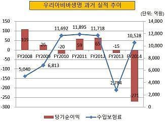 우리금융, 보험사 경영 재도전···우리아비바생명 데자뷔?