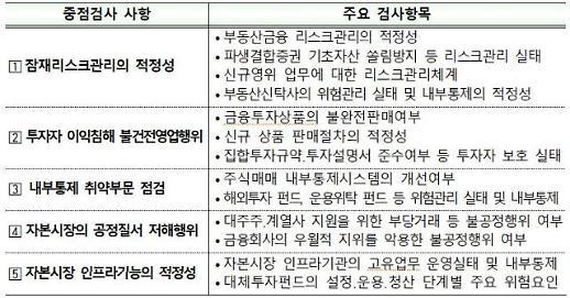 금감원, 올해 금융투자사 부동산금융·발행어음 중점 검사