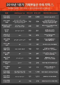 전국 15개 지역 기획부동산 주의 경보 경기도 기획부동산 7393건