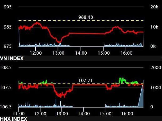 [베트남증시] VN, 은행株 부진에 다시 990선 밑으로