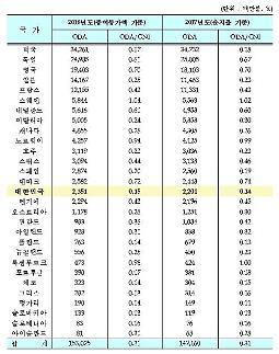 韓 지난해 ODA 23.5억달러…2년 연속 세계 15위