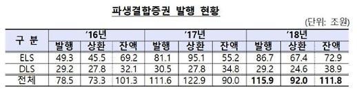 지난해 증권사 파생결합증권 발행액 115.9조 역대 최대