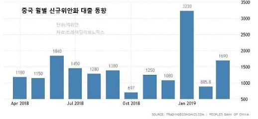 中 3월 위안화 신규대출 예상치 웃돌아...경기부양 효과