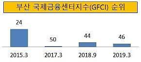 대선 공약 전북 금융중심지 지정 무산된 이유는?