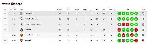 [프리미어리그 순위] 리버풀, 첼시 꺾고 1위 탈환…토트넘 3위·첼시 4위