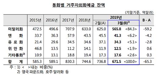 환율 상승에 팔자 나선 법인·개인… 거주자외화예금 65.3억달러 ↓